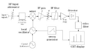 Diagrama en bloques Analizador de espectro
