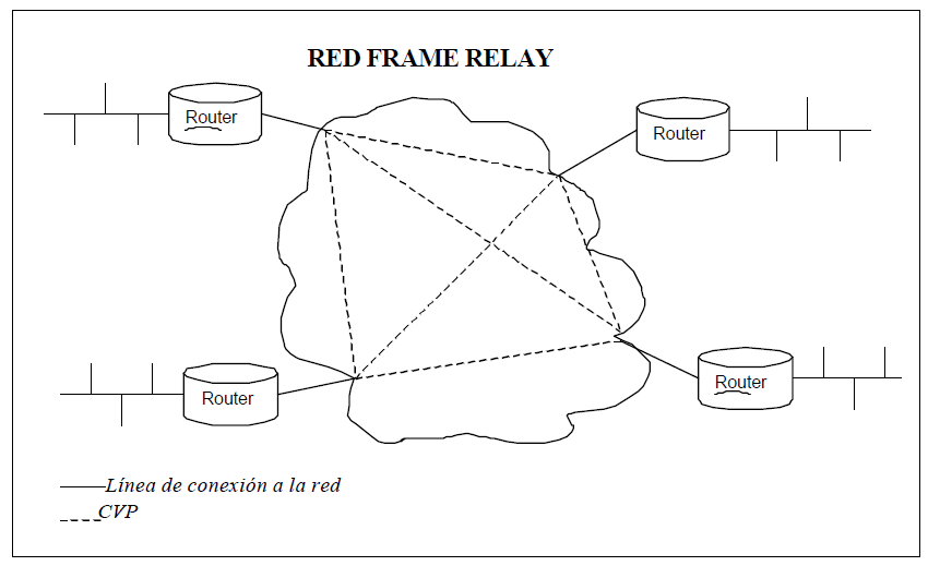 Diagrama frame relay