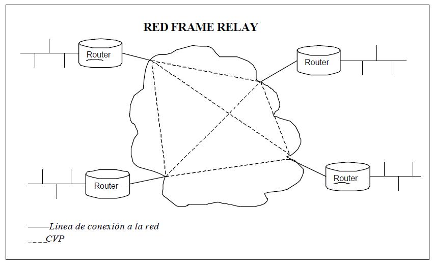 Diagrama frame relay