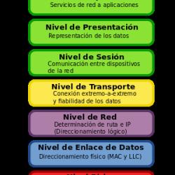 Modelo de 7 capas OSI