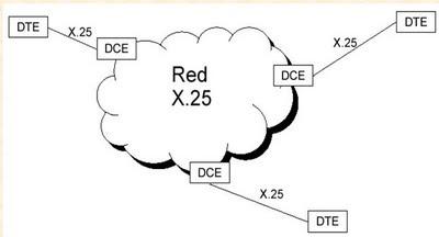 Protocolo X-25
